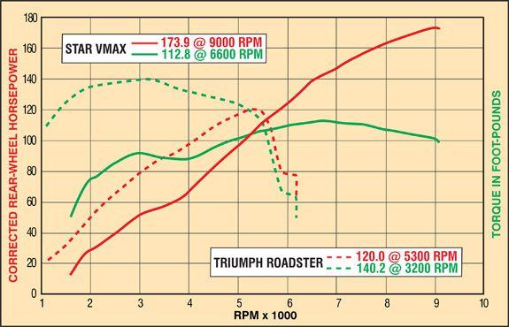 Triumph Rocket III Roadster vs  Yamaha Star VMax Comparision Test