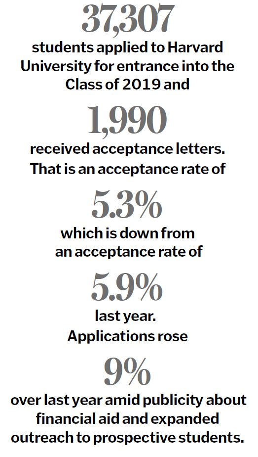Rejections from Harvard climb to a record high - The Boston