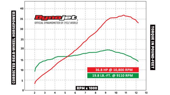 2015 Yamaha YZF-R3 Entry-Level Sportbike DYNO RUN VIDEO