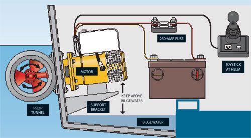 Installing a Stern Thruster   Boating MagazineBoating Magazine