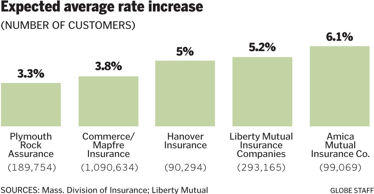 Here S Why Your Car Insurance Might Be Skyrocketing The Boston Globe