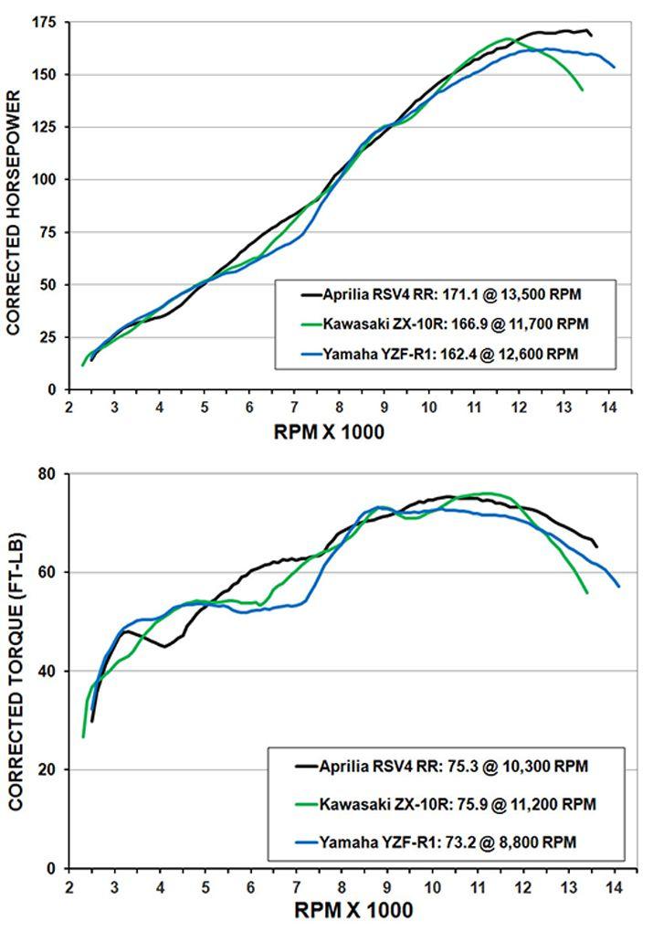 comparison test: 2016 kawasaki ninja zx-10r, aprilia rsv4 rr, and yamaha  yzf-r1 | cycle world