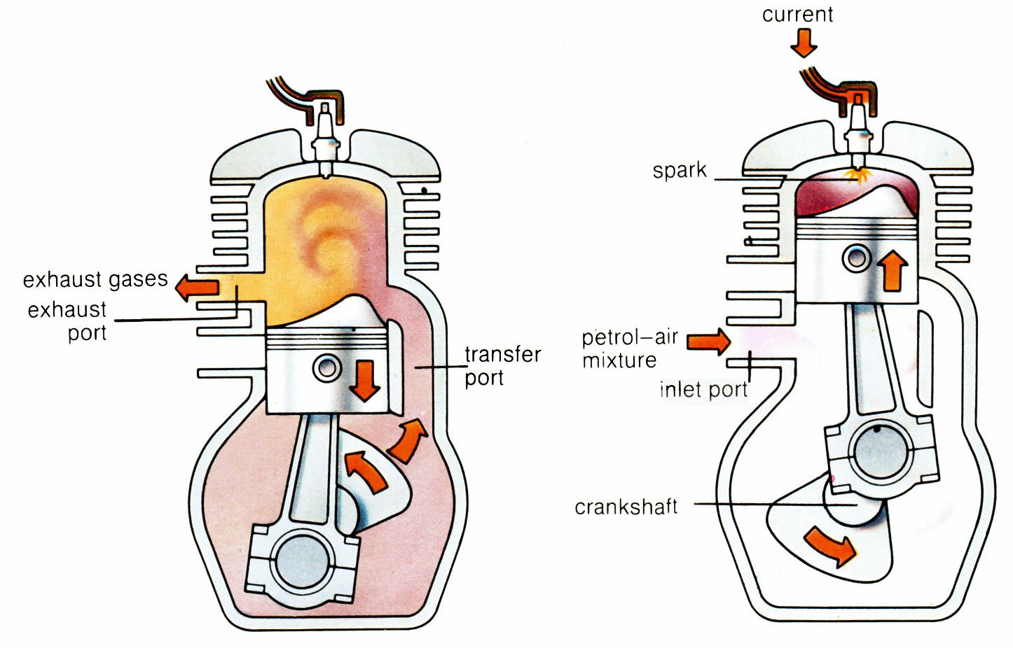 How Does a 2 Stroke Engine Work | Cycle World