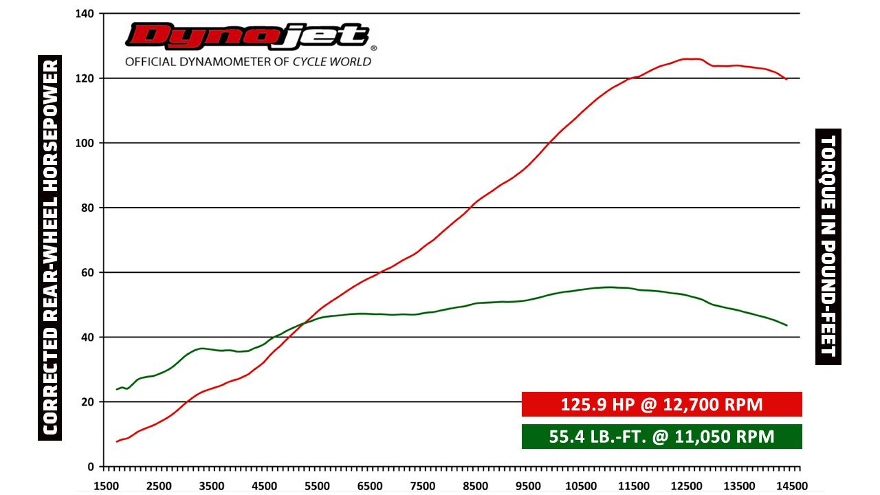 2014 Suzuki GSX-R750 Sportbike DYNO RUN VIDEO & PERFORMANCE