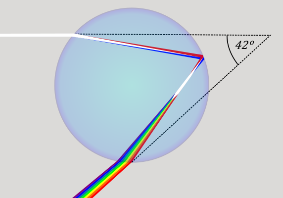 Rainbows are (literally) in the eye of the beholder