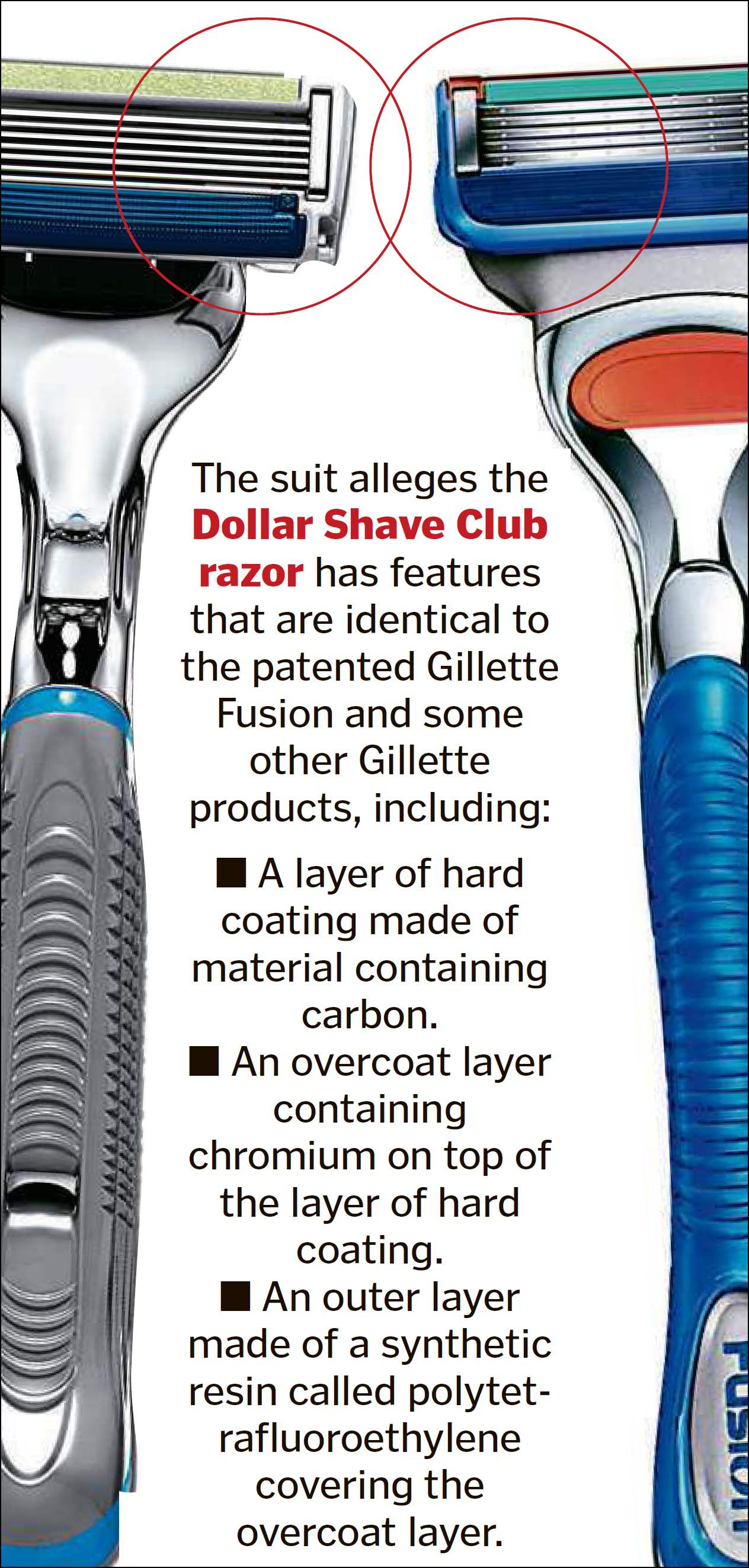 Gillette sues Dollar Shave Club for patent infringement - The Boston