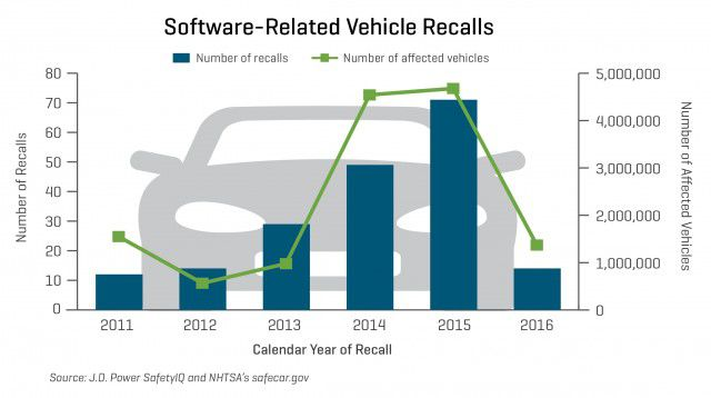 Software Now To Blame For 15 Percent Of Car Recalls | Popular Science