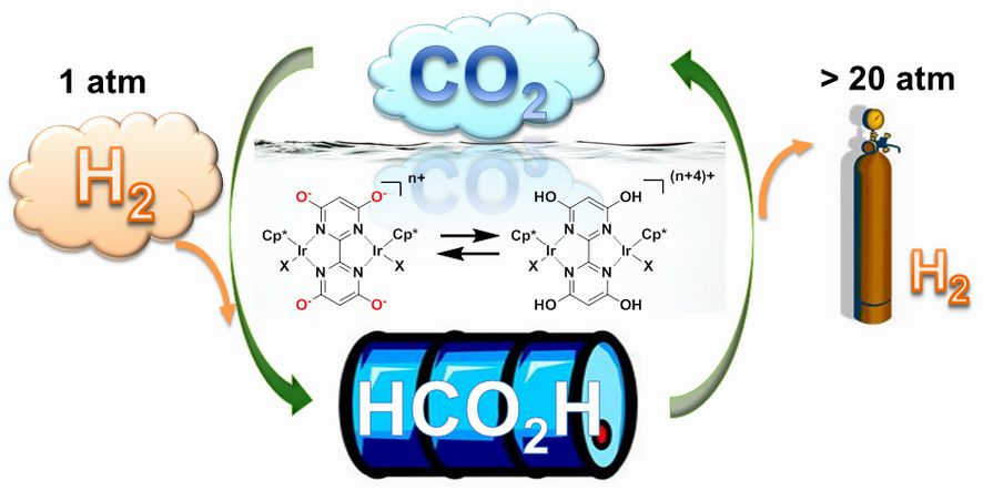 Catalyst Helps Store Hydrogen In Liquid Form for Simple, Safe Future