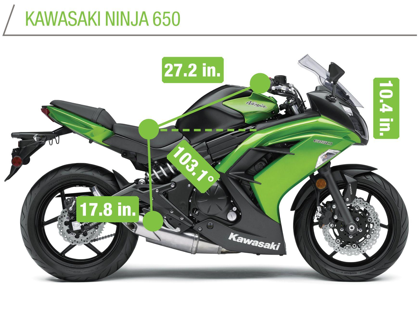 Honda CBR650F vs  Kawasaki Ninja 650 vs  Suzuki SFV650 vs