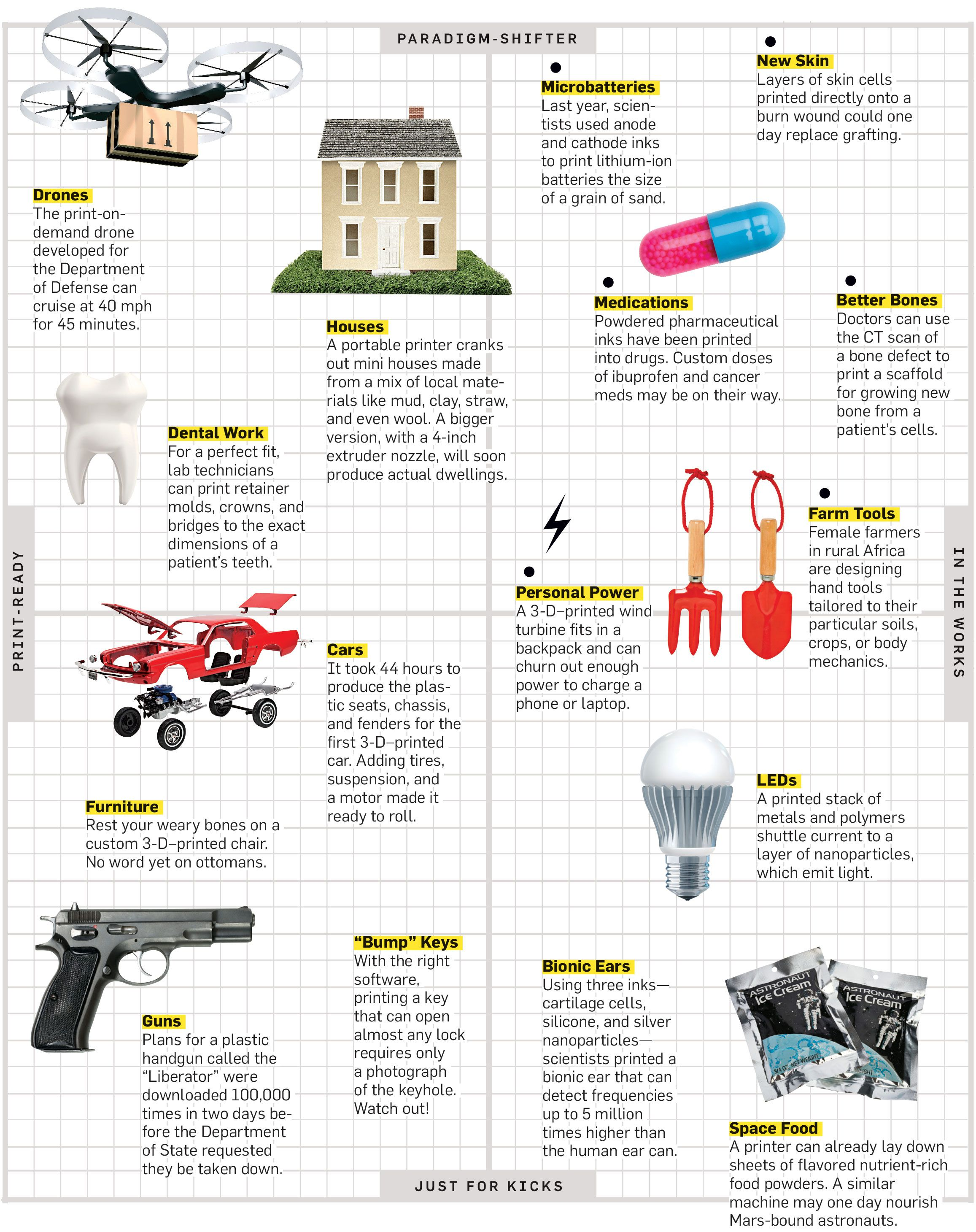 Your Guide To The 3-D Printed Universe | Popular Science