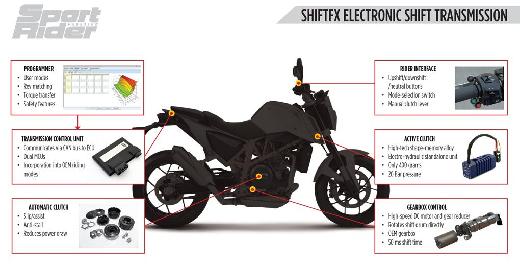 ShiftFX: A New Take on The Semi-Automatic Motorcycle