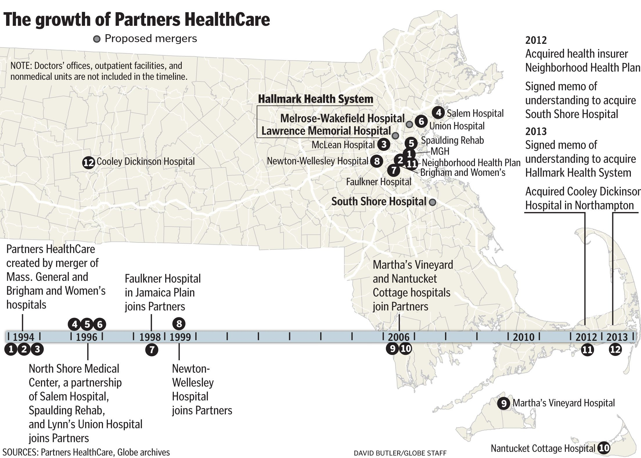 Partners looks to add hospitals in Medford, Melrose - The