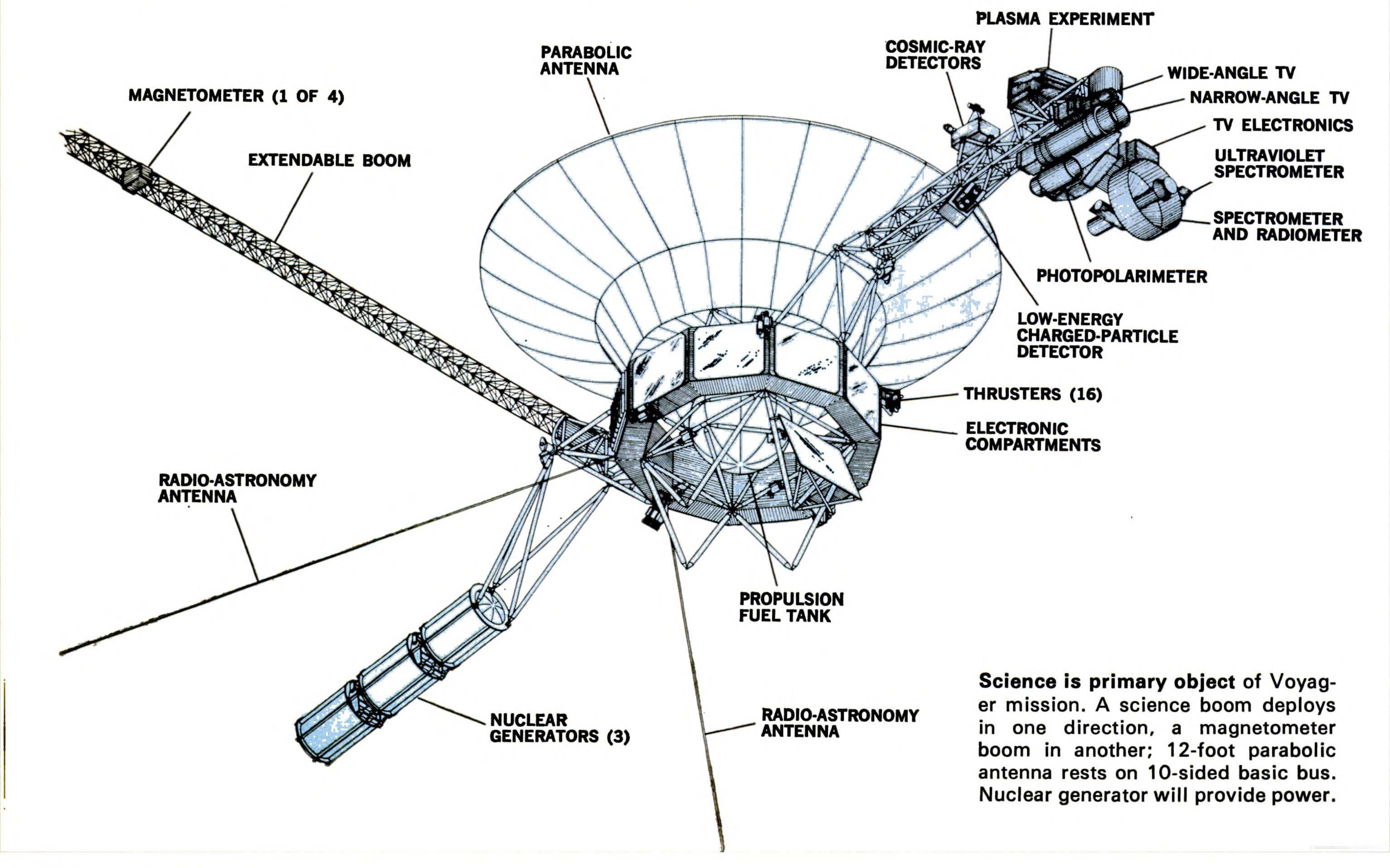 Here's what we had to say about Voyager 1 when it launched