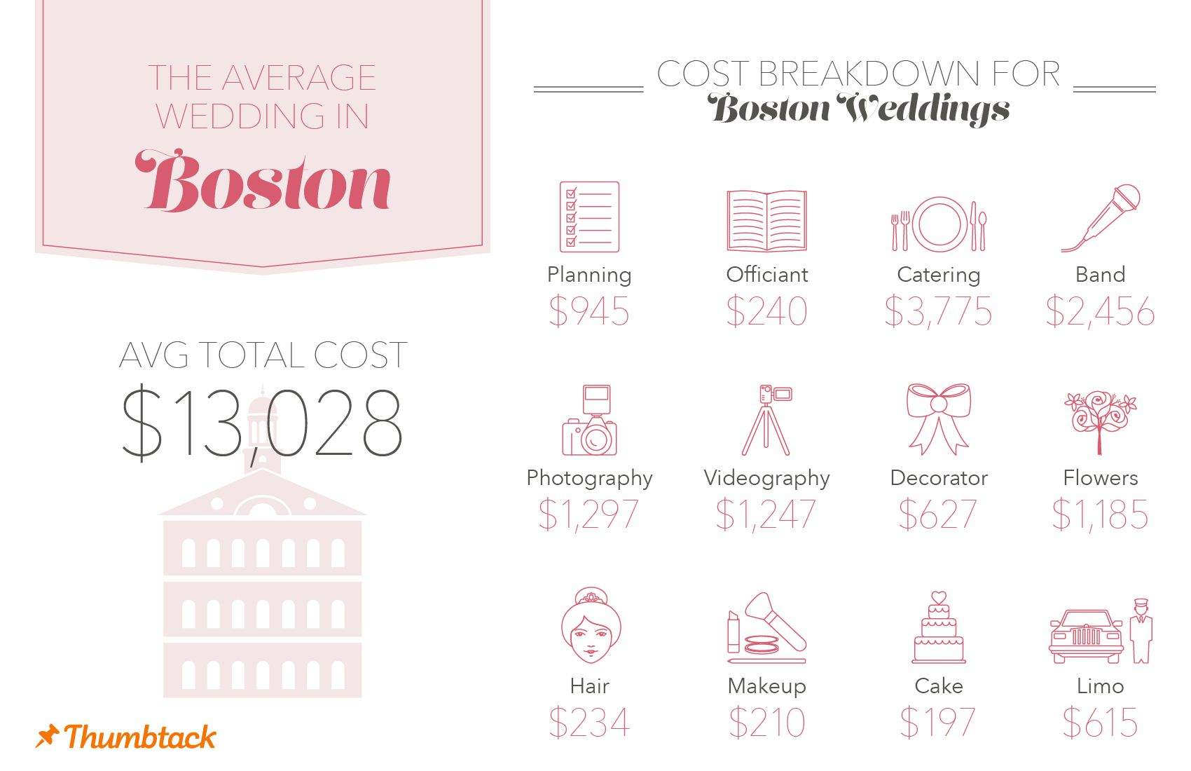 Average Wedding Cost Breakdown.Wedding Costs How Does Boston Stack Up To Other Cities The