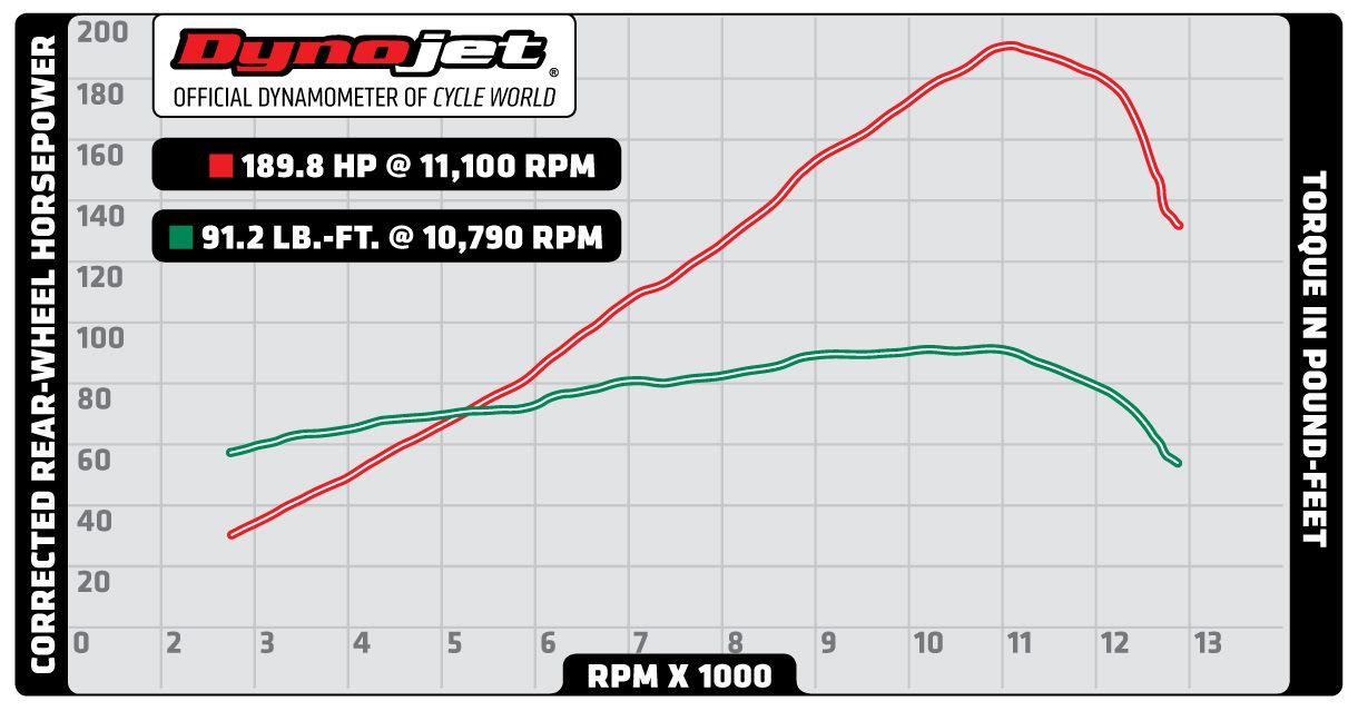 2015 Kawasaki Ninja H2 Superbike ROAD TEST Review, Specs