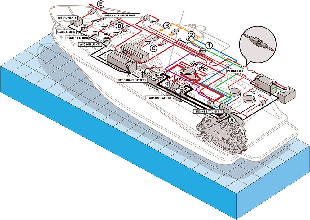[SCHEMATICS_48IS]  Boat Electrical System Safety Tips | Boating Magazine | Sylvan Boat Fuse Box |  | Boating Magazine