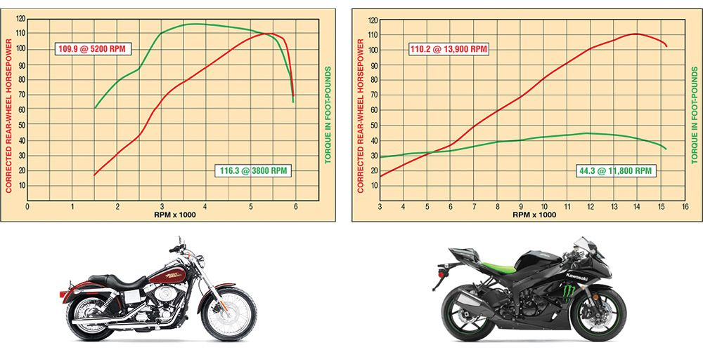 What is Motorcycle Horsepower? Explanation & History | Cycle World