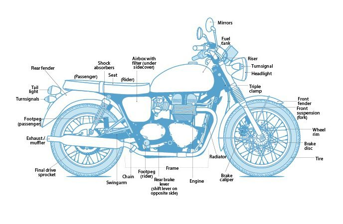 Learn the Parts of a Motorcycle | Cycle World on harley fatboy carburetor diagrams, electrical diagrams, harley drive belt diagrams, wiring diagrams, xlh 1000 sportster 1981 wire diagrams, harley motorcycle transmission diagrams, harley-davidson keihin carburetor diagrams, harley-davidson v-twin engine diagrams, harley-davidson motorcycle diagrams, 2003 hd carburetor diagrams, harley motorcycle motors diagrams, evo x part diagrams, 1968 harley-davidson sportster diagrams,