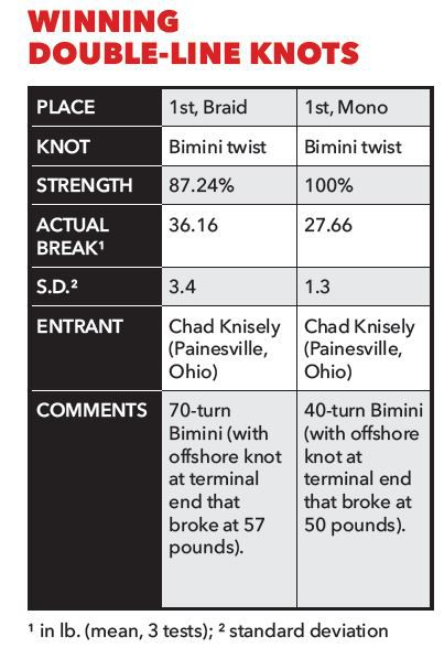 Best Knot for Braided Line, Monofilament Line | Sport