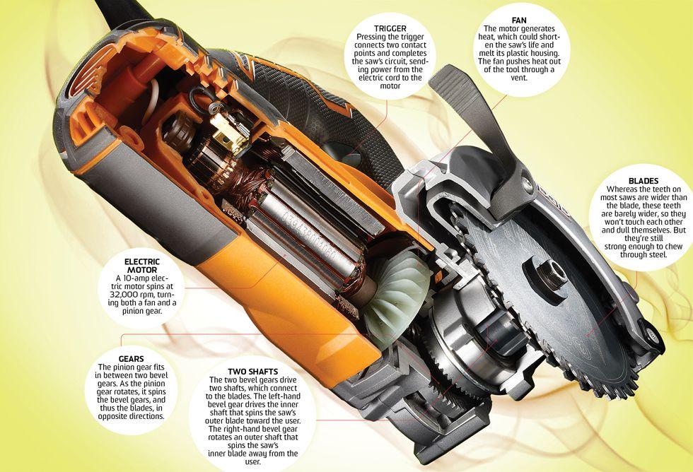 How It Works: Dual-Blade Buzz Saw | Popular Science