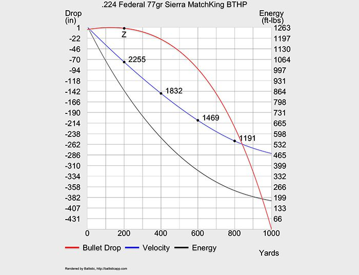 224 Valkyrie: Breaking Down the Numbers | Range 365