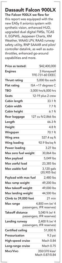 Falcon 900LX | Flying