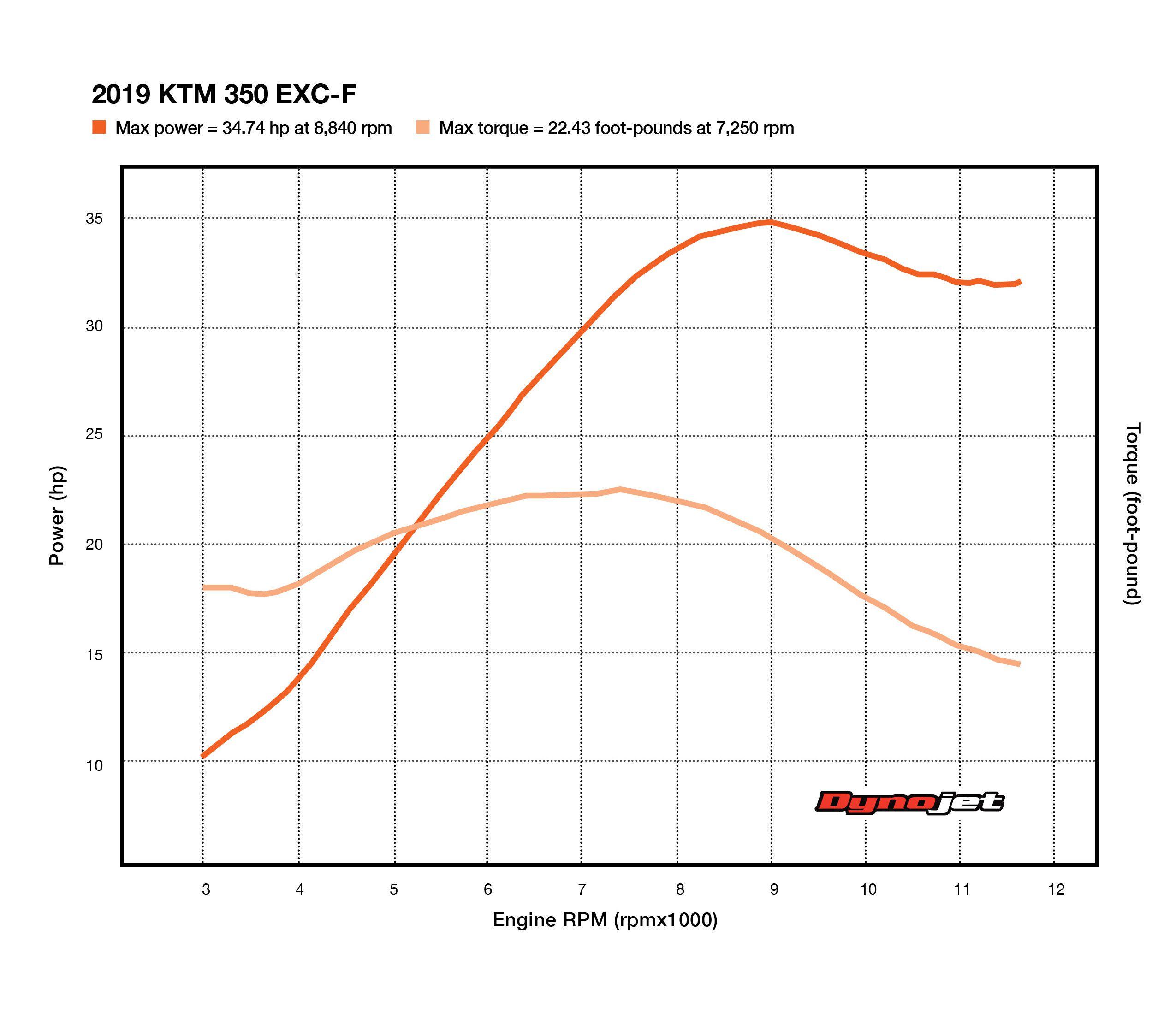 2019 KTM 350 EXC-F Dyno Test   Dirt Rider