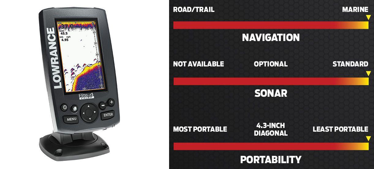 Choosing the Right Marine GPS Device   Boating Magazine