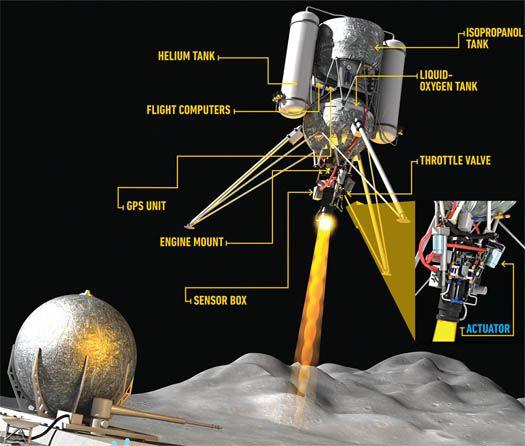 The Homemade Lunar Lander   Popular Science