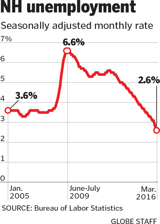 Why New Hampshire's low jobless rate might not be a good thing - The