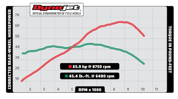 2015 Yamaha FZ-07 Dyno Run Video and Performance Chart | Cycle World