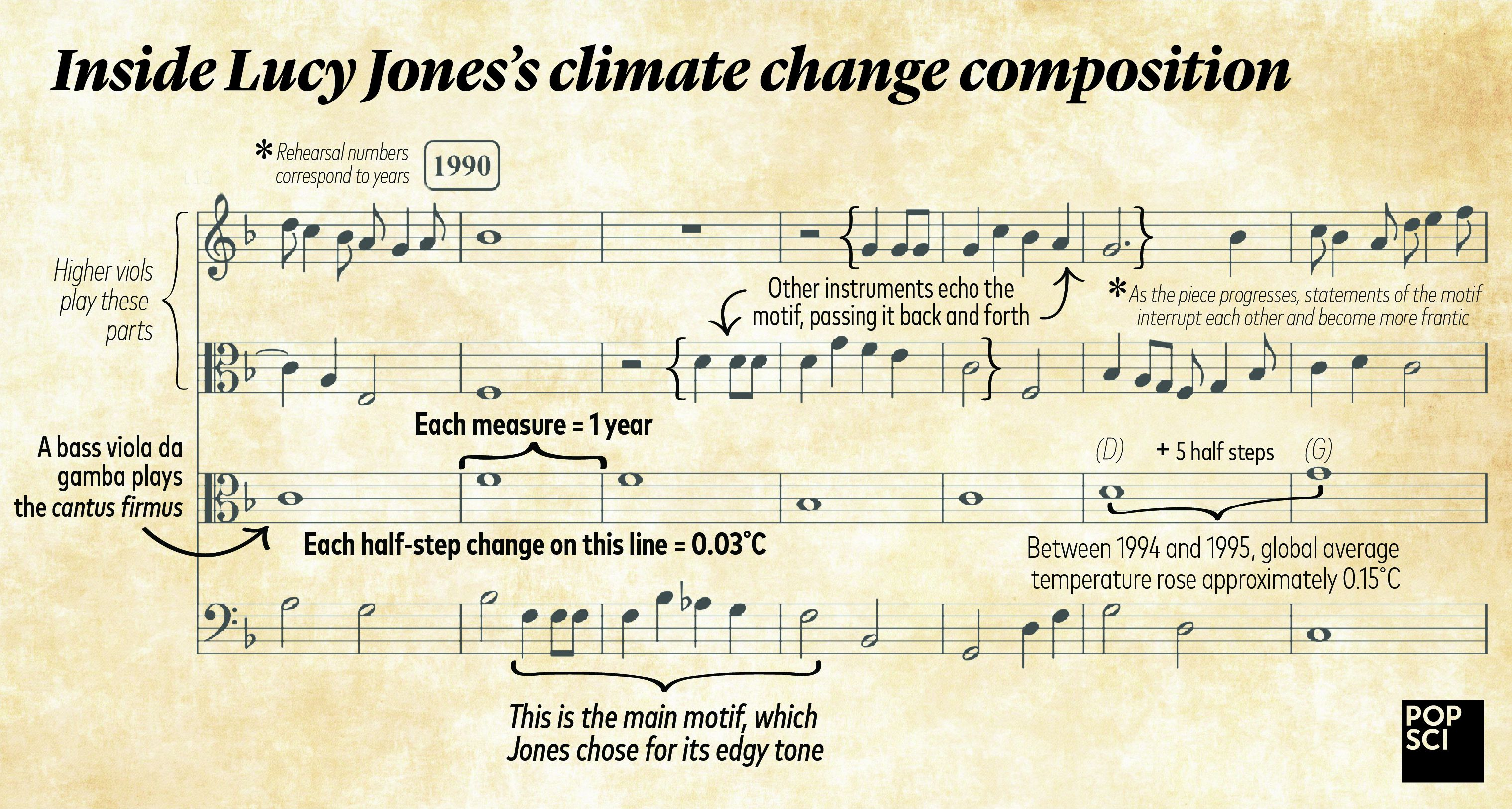 Listen to a haunting song composed using climate data