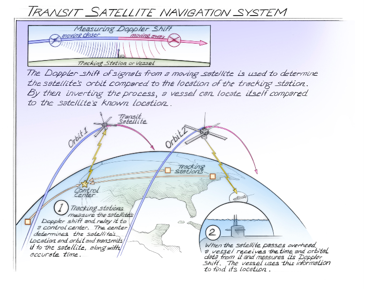 Satellite Navigation Was Created For Submarine Based Nuclear