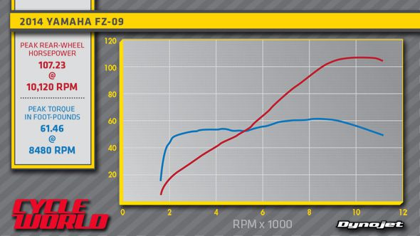 2014 Yamaha FZ-09 Dyno Run Video | Cycle World