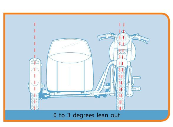 How to Align Your Motorcycle Sidecar the Right Way | Cycle World