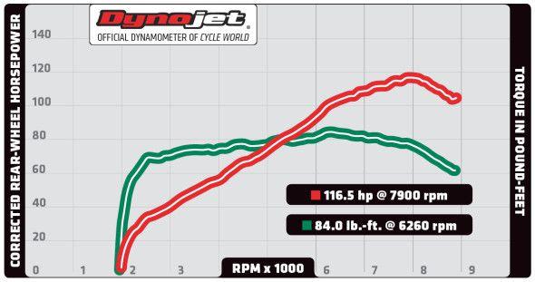 Suzuki V-Strom 1000 ABS vs  KTM 1190 Adventure vs  BMW
