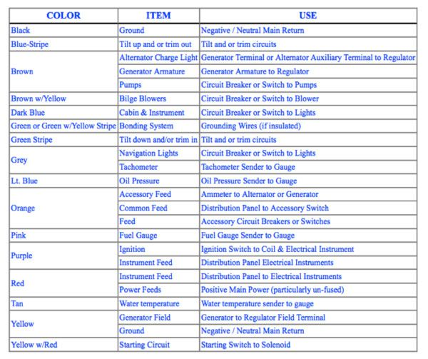 Abyc Color Codes For Boat Wiring, Mercury Outboard Wiring Color Codes