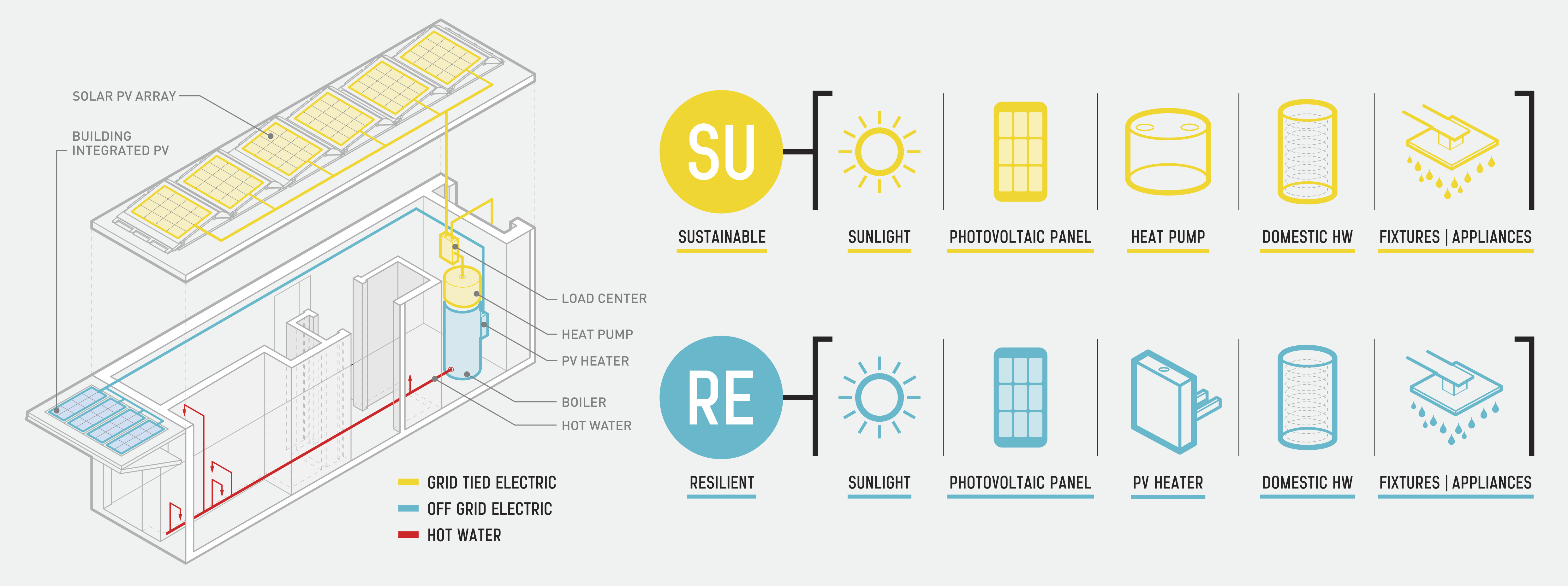 Hybrid Hot Water for a Hurricane House | Popular Science